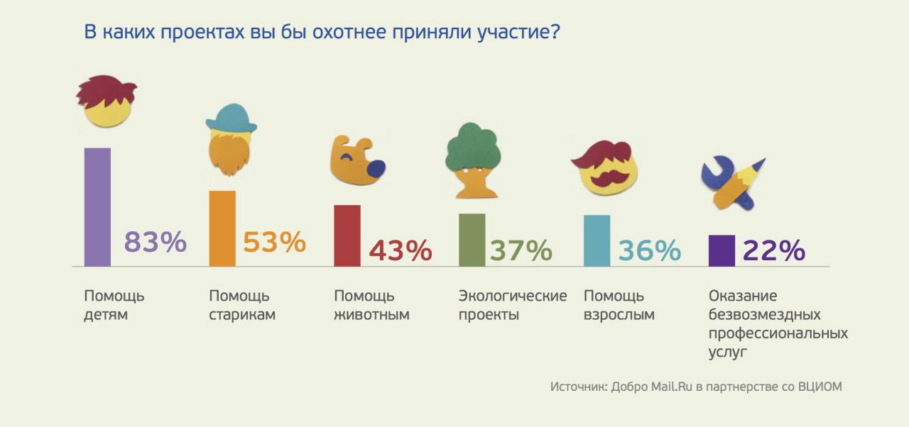 Благотворительные фонды в москве для взрослых